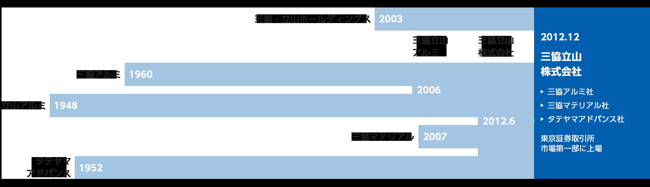 三 協 立山 株式 会社